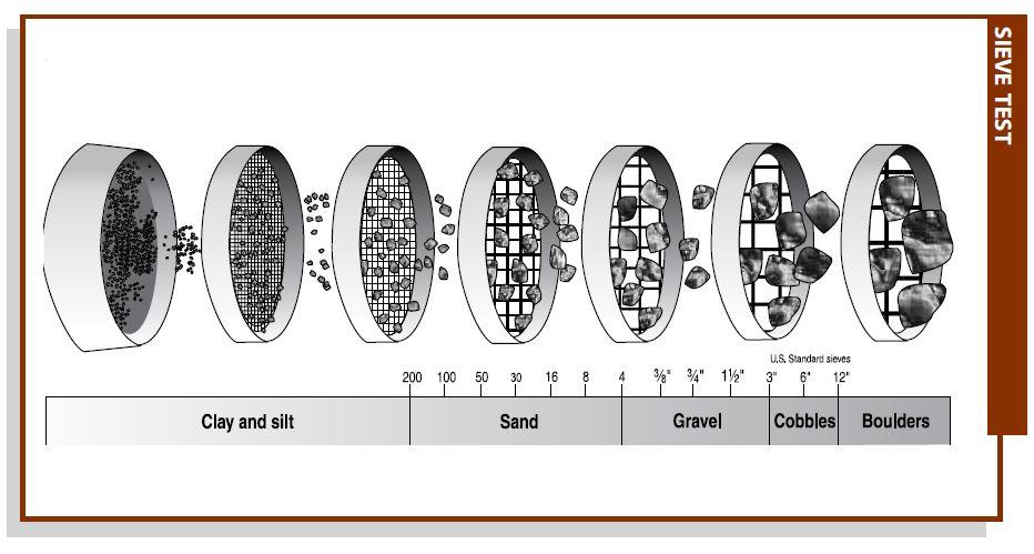Crushed Stone Sizes Chart : Frost heave trailism