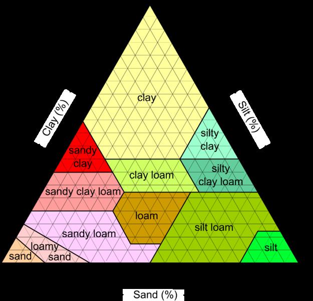 625px-SoilTexture_USDA