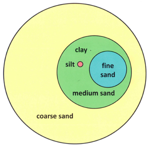 soil-particle-size