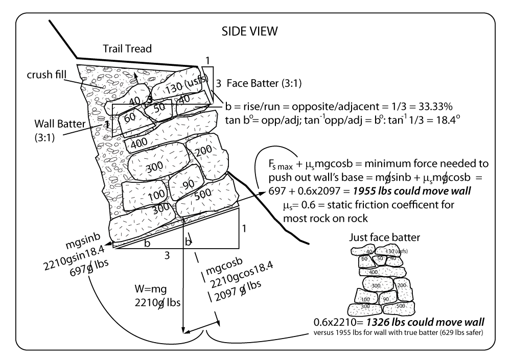 retaining or crib wall batter and lateral earth pressure- trail science