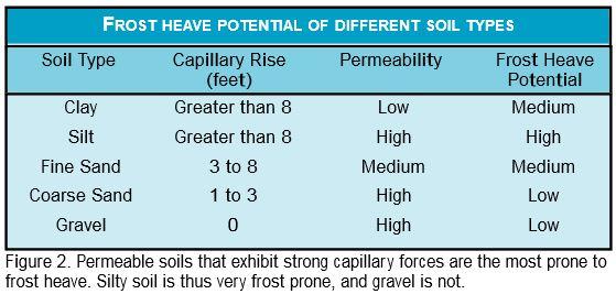 frostheave-soiltype
