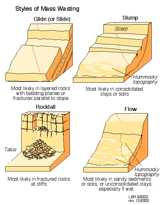 Soil mechanics slope stability trailism for Soil and geology