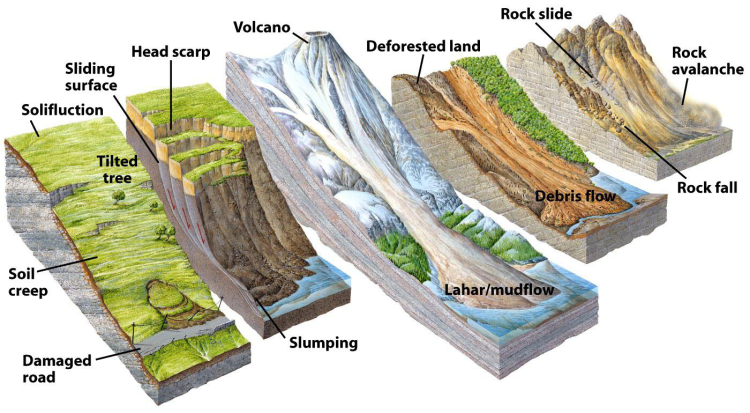 Soil Mechanics Slope Stability Trailism